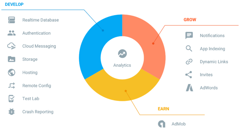 Google Announces Firebase Analytics